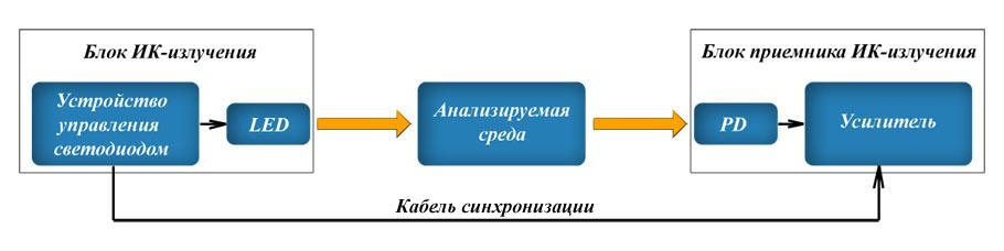 оптического ИК-анализатора